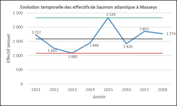 Evolution saumons atlantique Masseys