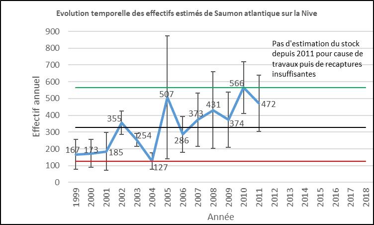 Evolution saumons atlantique Nive