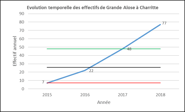 Evolution aloses Charritte
