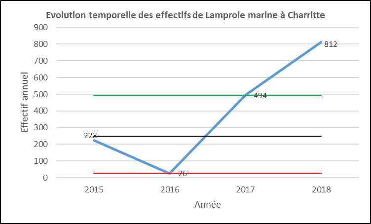 Evolution lamproies marine Charritte