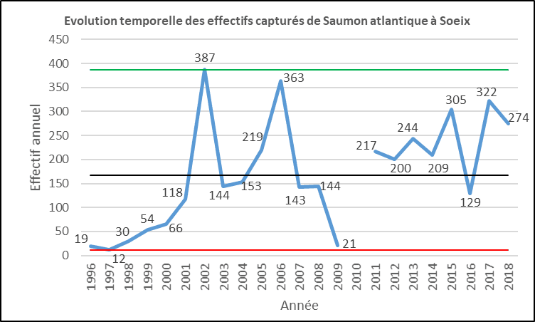 Evolution saumons atlantique Soeix