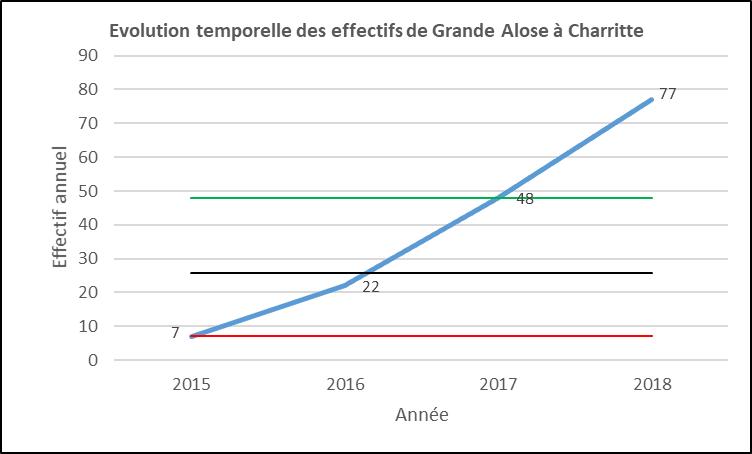 Evolution aloses Charritte