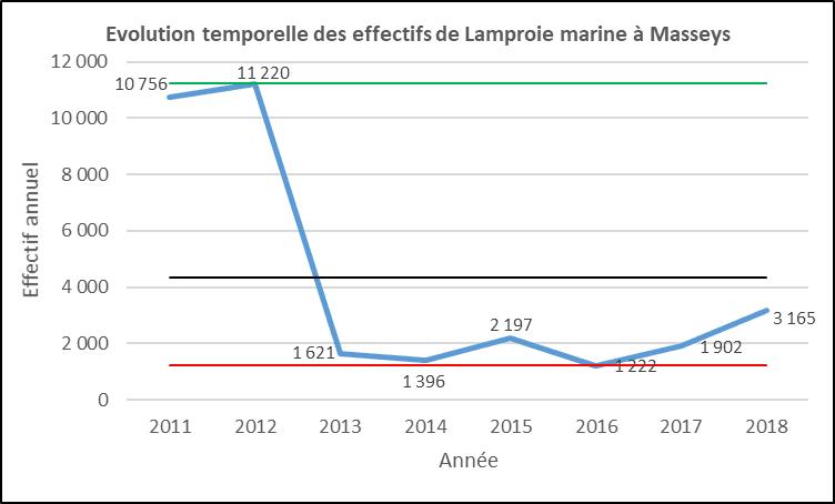 Evolution lamproies marine Masseys